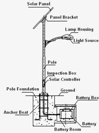 wiring diagram for two solar panels with Solar Panels On High on Kitchen Plumbing Systems further What Is Load And Line moreover Trailer Wiring Diagram Uk also Panel Mount Circuit Breaker as well Series Vs Parallel Circuits.